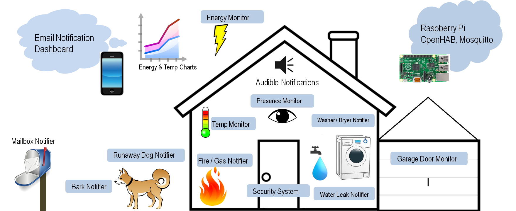Week 13 (19.01-25.01.15) DIY Home Automation